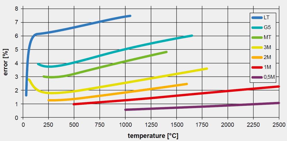 Błąd emisyjności w funkcji temperatury w zależności od długości fali