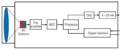 Schemat blokowy pirometru