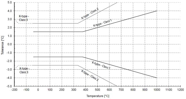 Dokładność czujników termoparowych typu K zgodnie z normą IEC 60584-1:2013