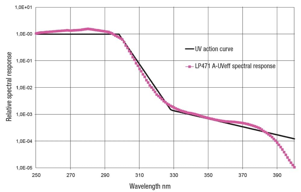 Charakterystyka LP471A-UVEFF