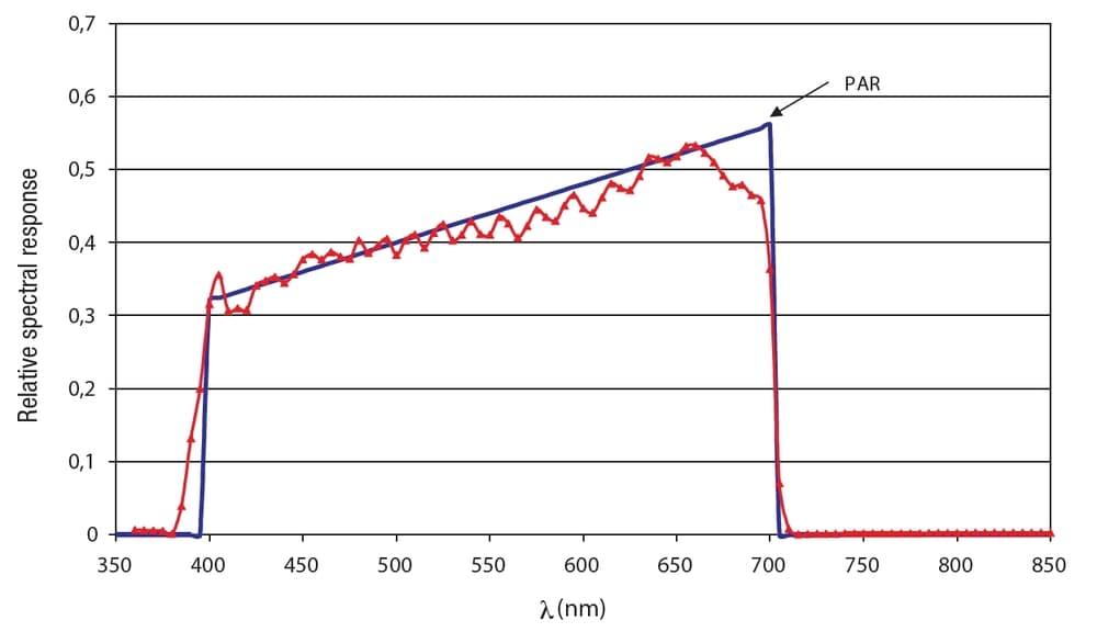 Charakterystyka LP471PAR