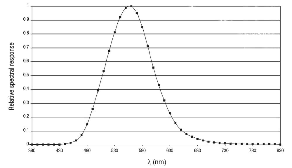 Charakterystyka LP471PHOT oraz LP471LUM2