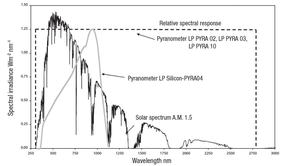 Charakterystyka widmowego natezenia napromieniowania w zaleznosci od dlugosci fali i typu sondy