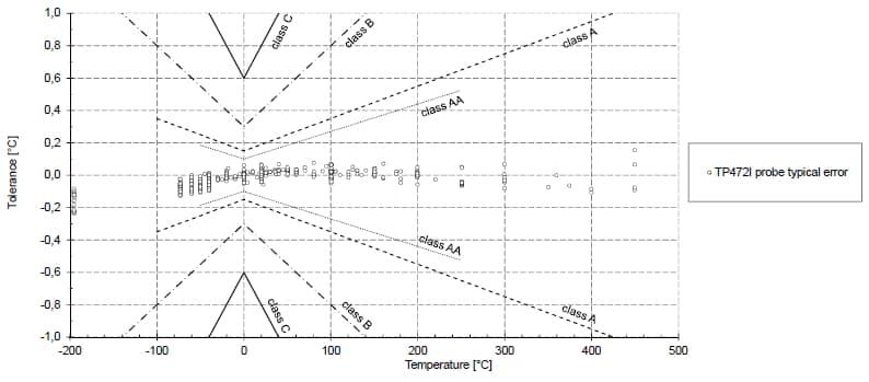 Tolerancja czujnika temperatury DeltaOHM TP471I po linearyzacji wskazań
