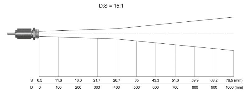 Sposób rozchodzenia się plamki pomiarowej dla pirometru LT 15 do 1 z SF