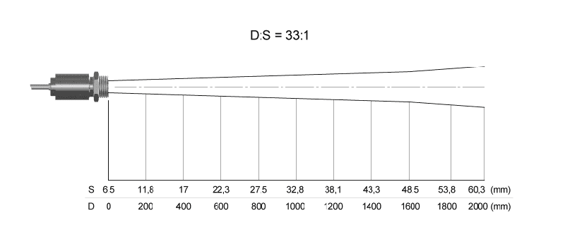 Charakterystyka plamki dla soczewki SF i rozdzielczości 33 do 1