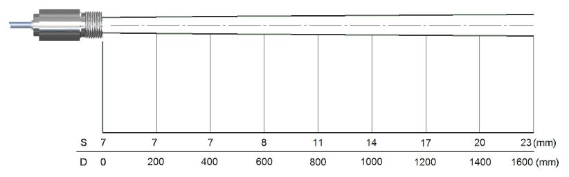 Charakterystyka plamki dla soczewki SF i rozdzielczości 75 do 1