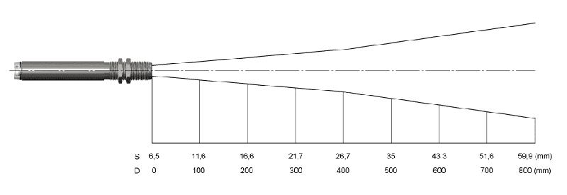 Charakterystyka plamki dla soczewki SF w pirometrach CS LT15