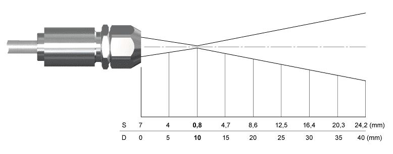 Sposób rozchodzenia się plamki pomiarowej dla LT 15 do 1 z zewnętrzną CF