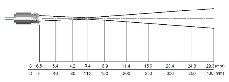Charakterystyka plamki dla zintegrowanej soczewki CF i rozdzielczości 33 do 1 (pirometr 3MH)