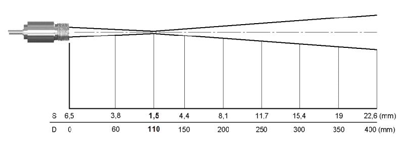 Charakterystyka plamki dla zintegrowanej soczewki CF i rozdzielczości 75 do 1