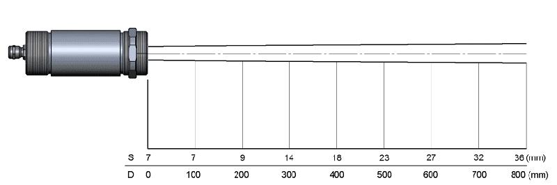 Charakterystyka plamki pirometru CX dla soczewki SF i rozdzielczości 22 do 1
