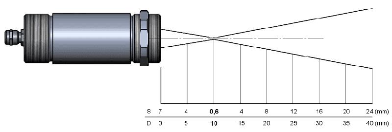 Charakterystyka plamki pirometru CX dla zintegrowanej soczewki CF i rozdzielczości 22 do 1