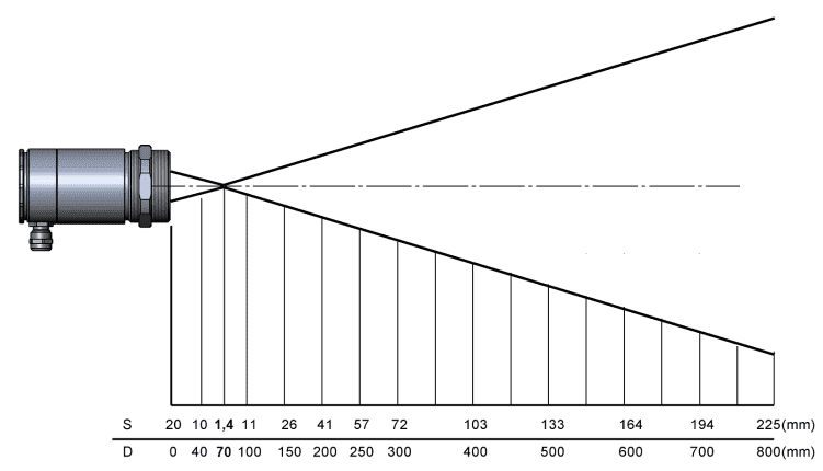 Charakterystyka plamki pomiarowej dla soczewki CF1 i rozdzielczości 50 do 1 w pirometrach LT High Performance