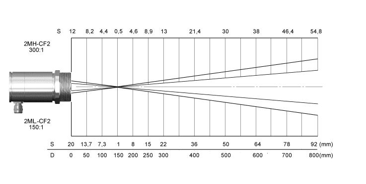 Charakterystyka plamki pomiarowej dla soczewki CF2 i rozdzielczości 300 do 1 w pirometrach 2M High Performance
