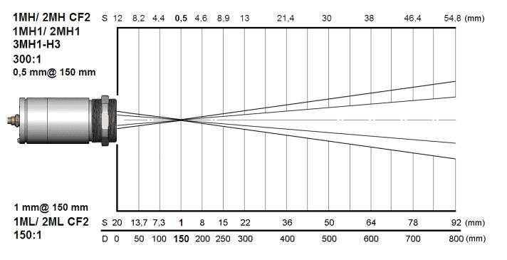 Charakterystyka plamki pomiarowej dla soczewki CF2 w pirometrach MH i ML High Performance