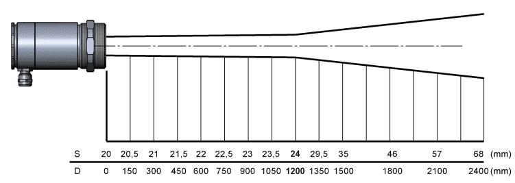 Charakterystyka plamki pomiarowej dla soczewki SF i rozdzielczości 50 do 1 w pirometrach LT High Performance