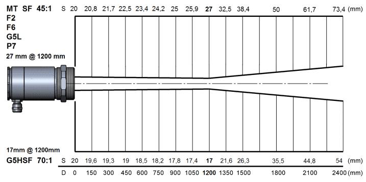 Charakterystyka plamki pomiarowej dla soczewki SF w pirometrach G5, P7, MT i F z serii High Performance
