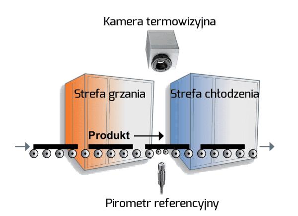 Kamera jako skaner liniowy w procesie hartowania