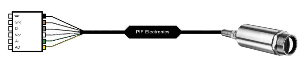 Schemat komunikacji PIF z kamerą Xi400