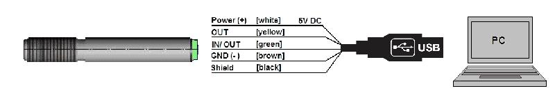 Schemat komunikacji USB pirometru CS LT15