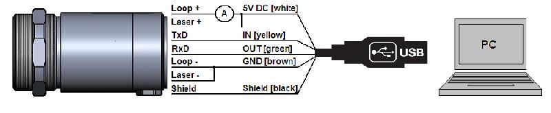 Schemat równoległej komunikacji analogowej i cyfrowej w pirometrach CSlaser