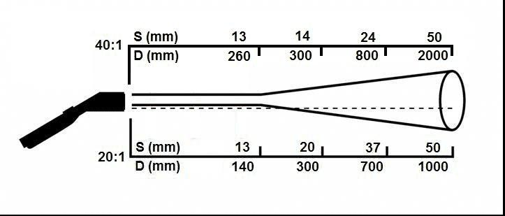 Średnica plamki pomiarowej w funkcji odległości od obiektu