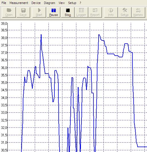 Wykres pomiaru temperatury w funkcji czasu