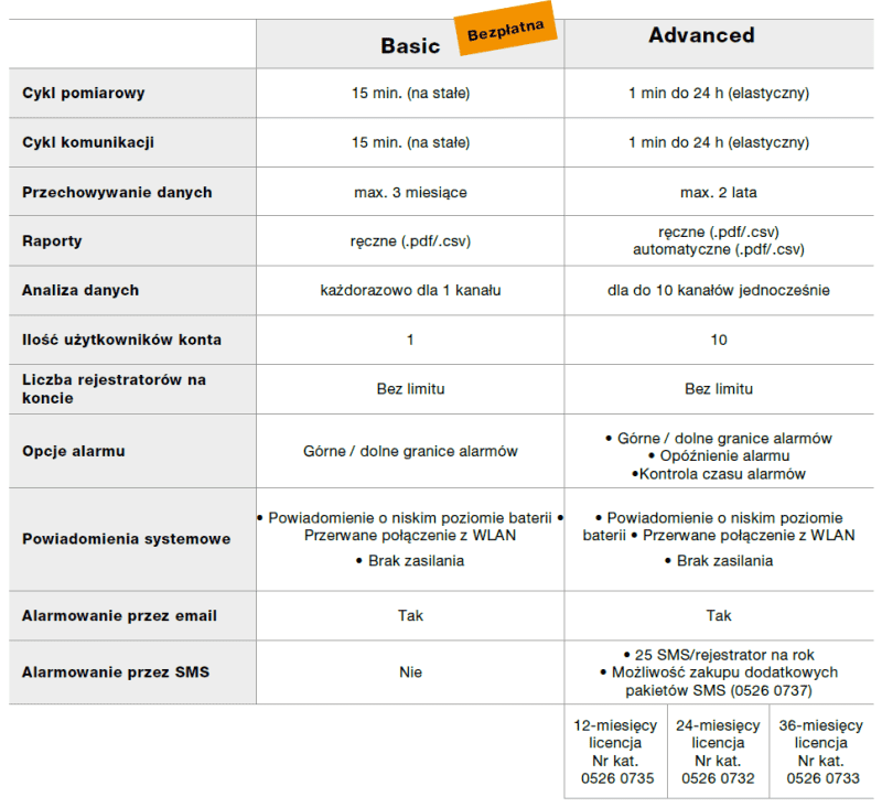 Modele licencji Testo Saveris T2