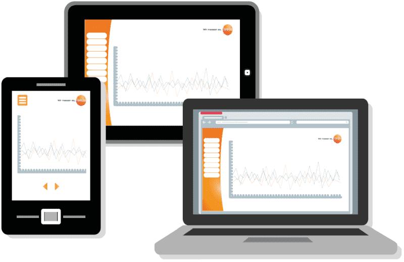 System monitorowania temperatury i wilgotności Testo Saveris 2