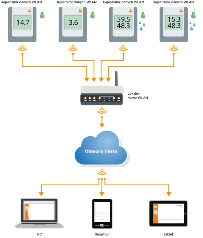 Zasada działania systemu monitorowania Testo Saveris T2