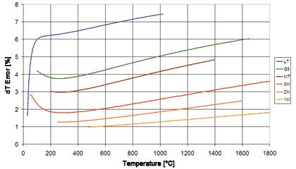 Błąd emisyjności w funkcji temperatury