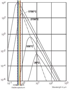 Charakterystyka natężenia promieniowania w funkcji długości fali