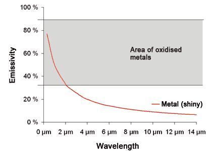 Emisyjność metalu w funkcji zakresu spektralnego