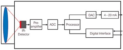 Schemat blokowy głowicy pirometrycznej