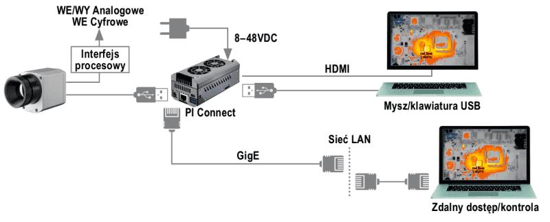 Schemat komunikacji z oprogramowaniem